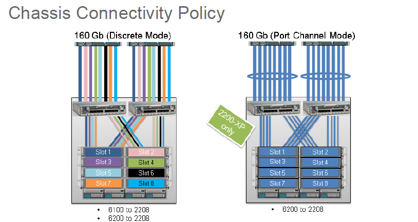 UCS Chassis Connectivity Policy