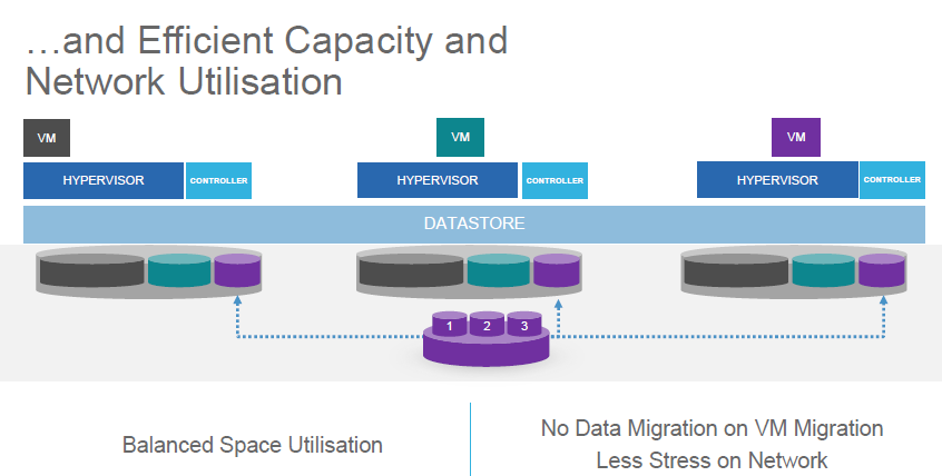 Efficient capacity and network utilisation