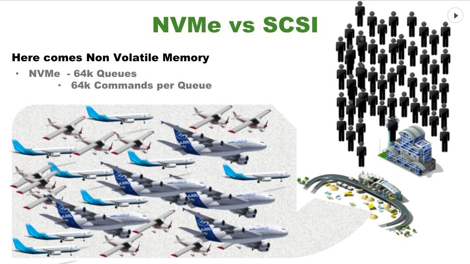NVMe 3