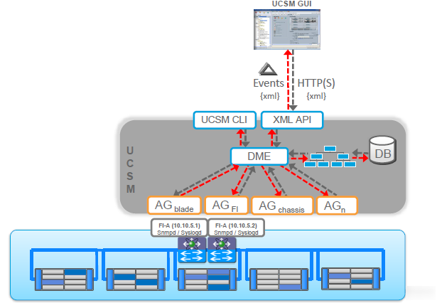 UCSM Interfaces