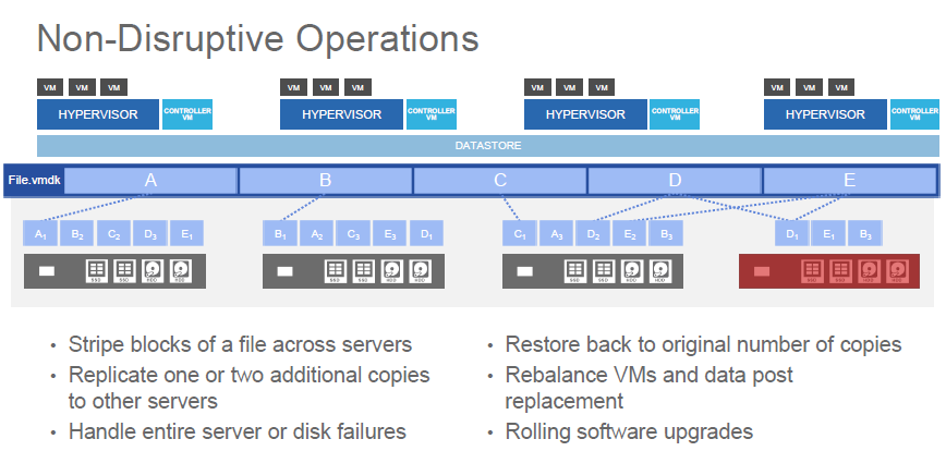 HyperFlex Non-Disruptive Operations