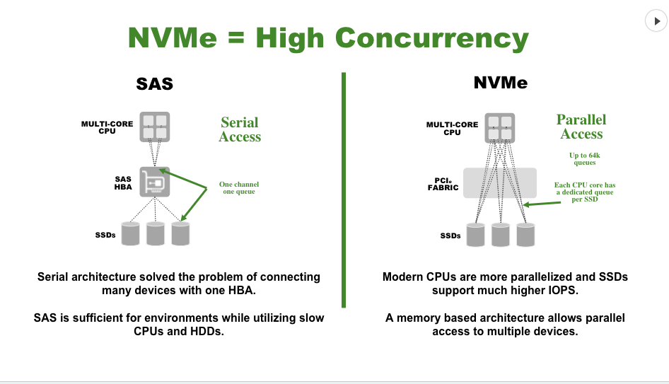 NVMe High Concurrency